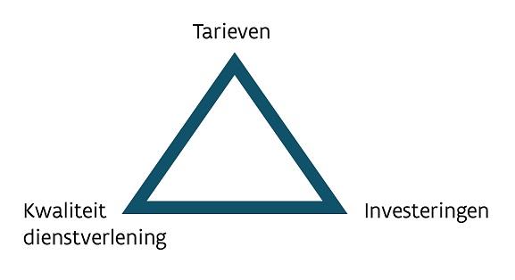 Drie pijlers in het distributienetbeheer: de kwaliteit van de dienstverlening, de investeringen die hiervoor nodig zijn, en de tarieven die de netgebruikers worden aangerekend.