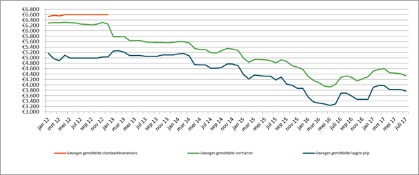 Grafiek: evolutie aardgasprijzen (klein bedrijf)
