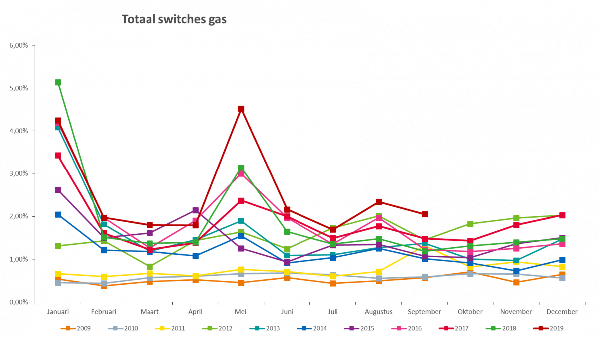 Grafiek: totaal switches aardgas