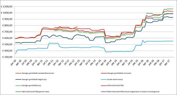 Grafiek: evolutie elektriciteitsprijzen (gezin)