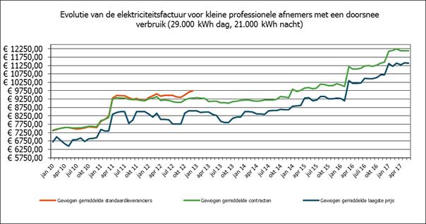 Grafiek: evolutie elektriciteitsprijzen (klein bedrijf)