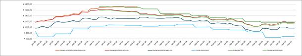 Grafiek: evolutie aardgasprijzen (gezin)