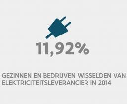 11,92% gezinnen en bedrijven wisselden van elektriciteitsleverancier in 2014
