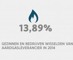 13,89% gezinnen en bedrijven wisselden van aardgasleverancier in 2014