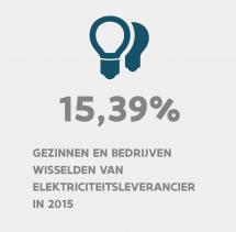 15,39% gezinnen en bedrijven wisselden van elektriciteitsleverancier in 2015