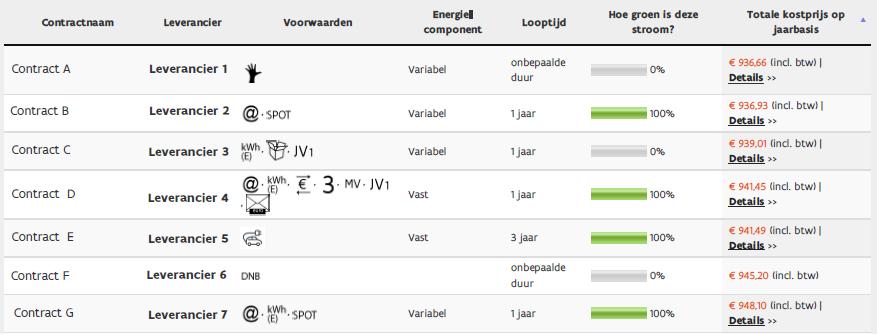 V Test Vergelijk De Energiecontracten In Vlaanderen Vreg